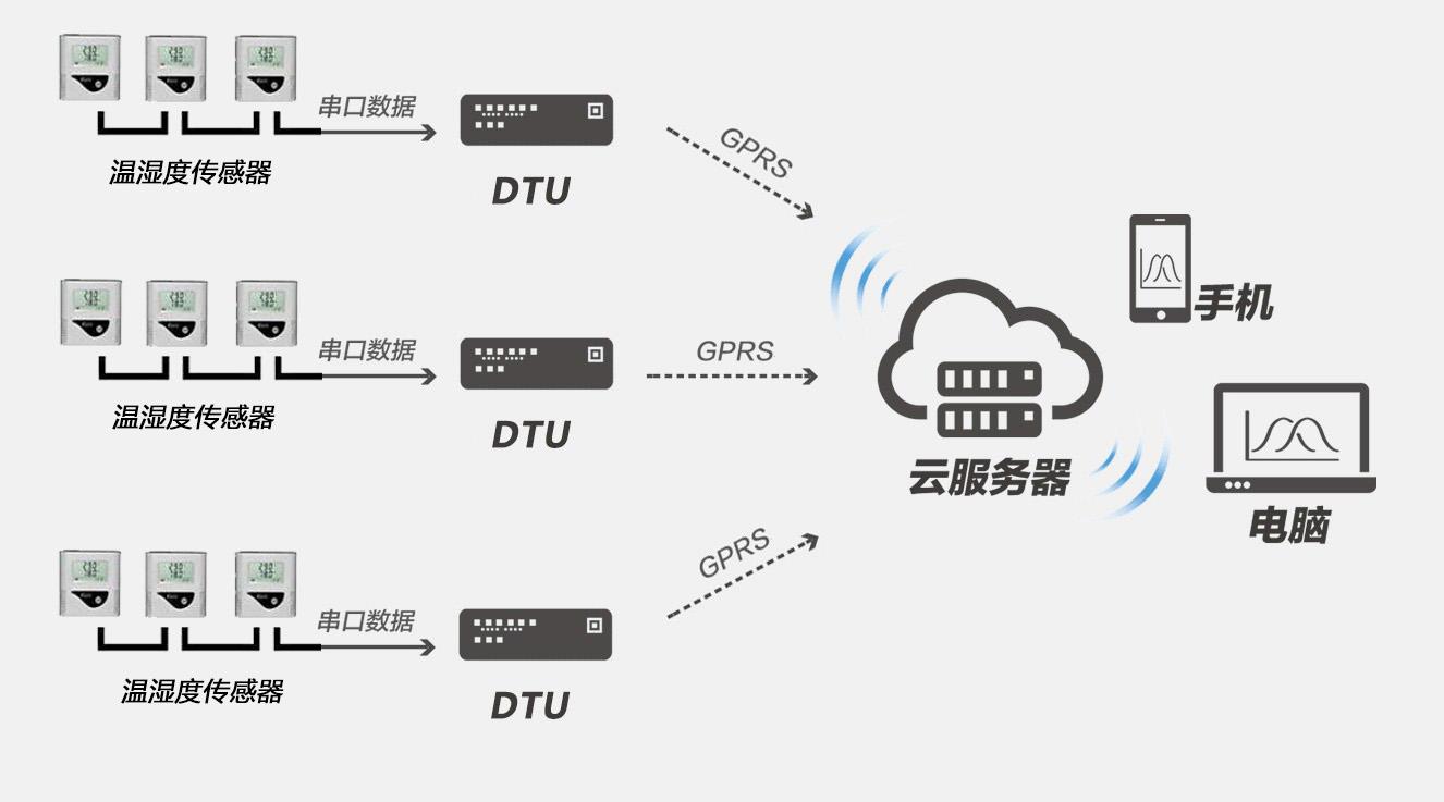 辉和科技云DTU物联网智能采集设备—温湿度监测系统中的应用