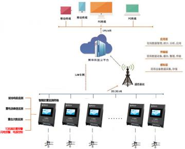 辉和科技云--避雷针防护诊断预警解决方案